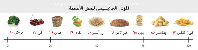glycemic-index-food