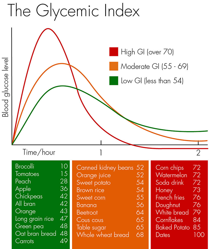 glycemic-index