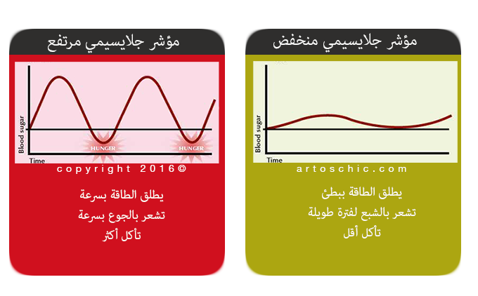 glycemic-index-low-vs-high